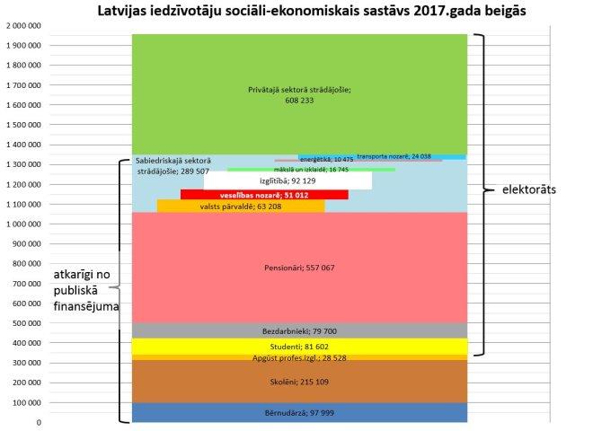 LV sociali ekonomiskais sastavs